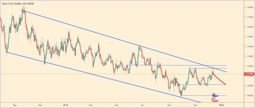 Posiciones cortas en el euro/dolar