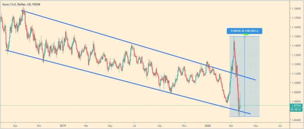 EUR/USD FED y BCE