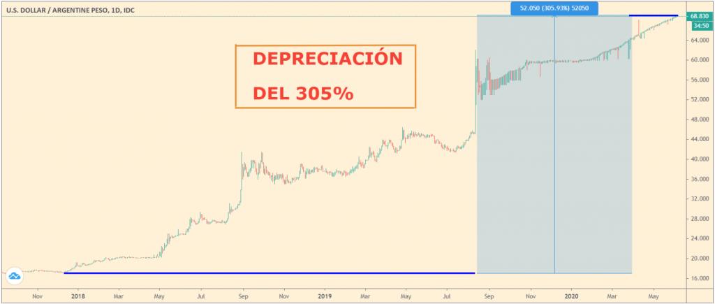 Depreciación peso argentino