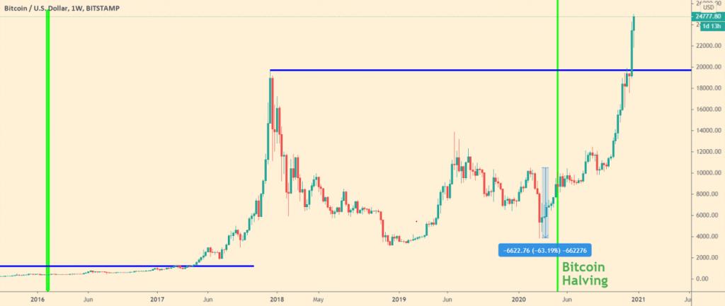 inversores institucionales en bitcoin